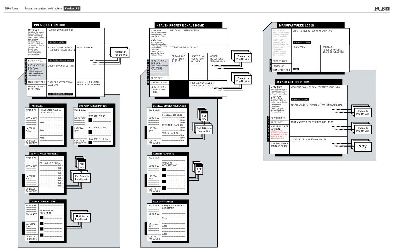 Enovaoil.com content architecture diagrams