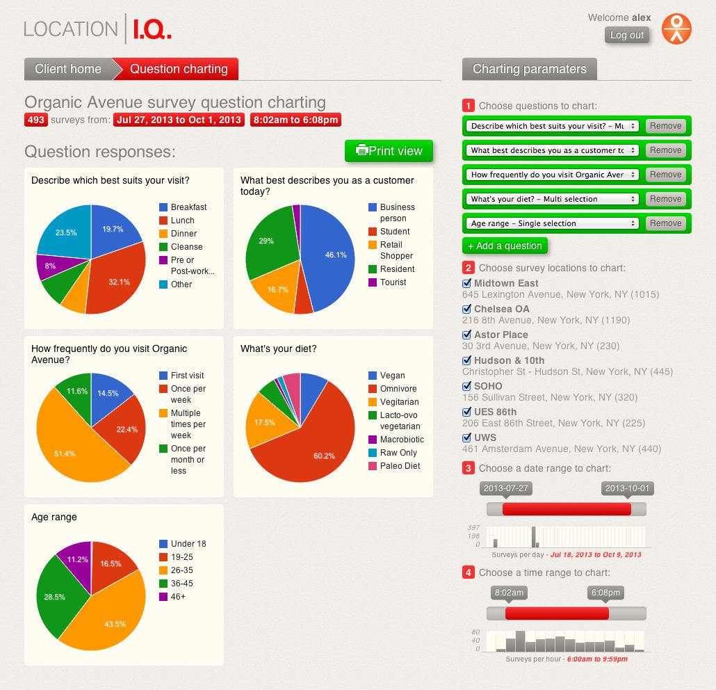 Location I.Q. Charting Tool